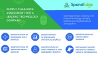 SpendEdge procurement solutions experts help companies mitigate supply chain risks. (Graphic: Business Wire)