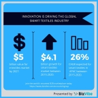 Overview of the smart textiles market. (Graphic: Business Wire)