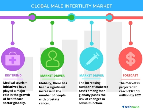 Technavio has announced the release of their 'Global Male Infertility Market 2017-2021' report. (Graphic: Business Wire)