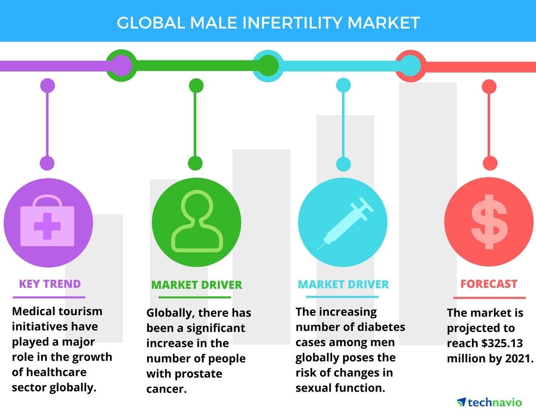 Male infertility options sperm donor