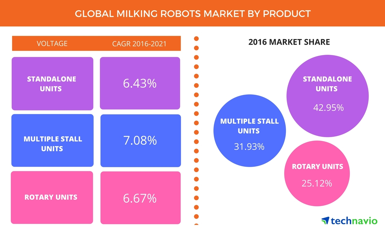 Technavio has announced the release of their 'Global Milking Robot Market 2017-2021' report. (Graphic: Business Wire)