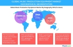 Technavio has announced the release of their 'Global Music Production Equipment Market 2017-2021' report. (Graphic: Business Wire)
