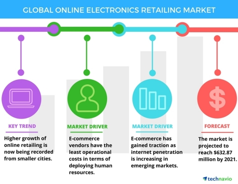 Technavio has announced the release of their 'Global Online Electronics Retailing Market 2017-2021'. (Graphic: Business Wire)