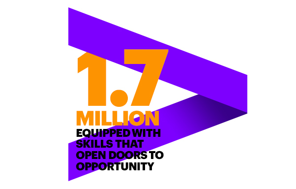 Accenture, through its Skills to Succeed initiative, has equipped more than 1.7 million people with the skills to get a job or build a business (Graphic: Business Wire)