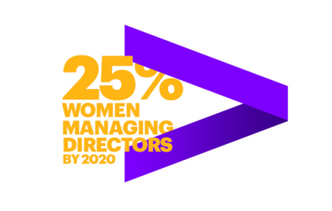 Accenture's goal is that women will account for 25 percent of managing directors worldwide by the end of 2020 (Graphic: Business Wire)