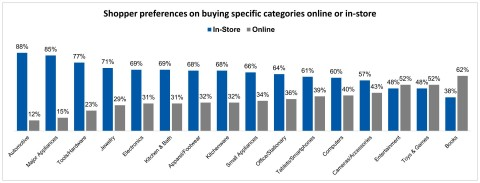 Shopper preferences on buying specific categories online or in-store (Graphic: Business Wire)