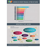 America's Most Frugal Cities of 2016 (Graphic: Business Wire)