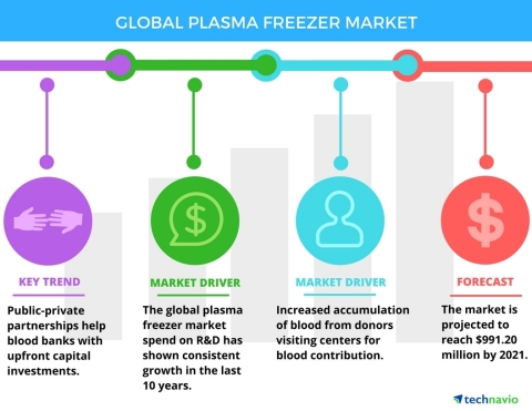 Technavio has announced the release of their 'Global Plasma Freezer Market 2017-2021' report. (Graphic: Business Wire)