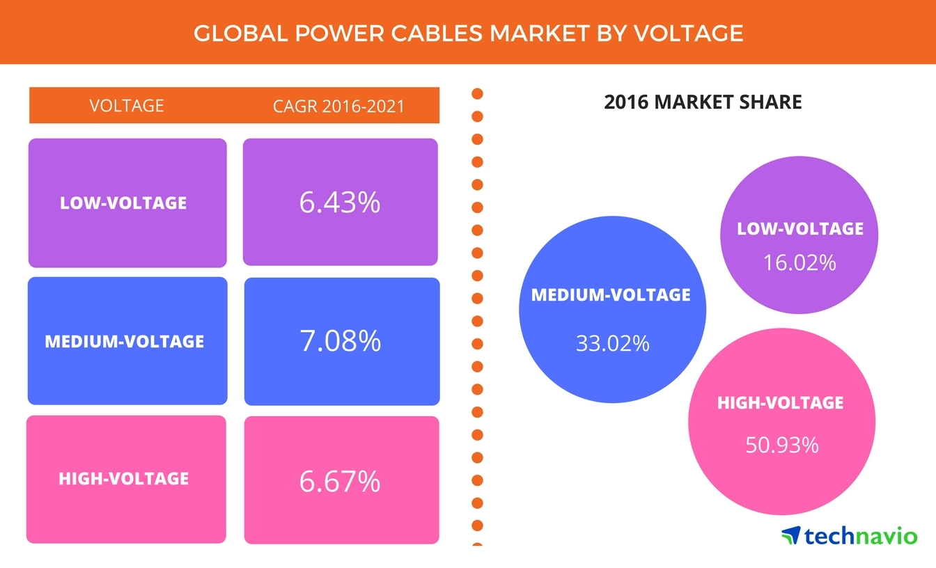 Technavio has announced the release of their 'Global Power Cables Market 2017-2021' report. (Graphic: Business Wire)