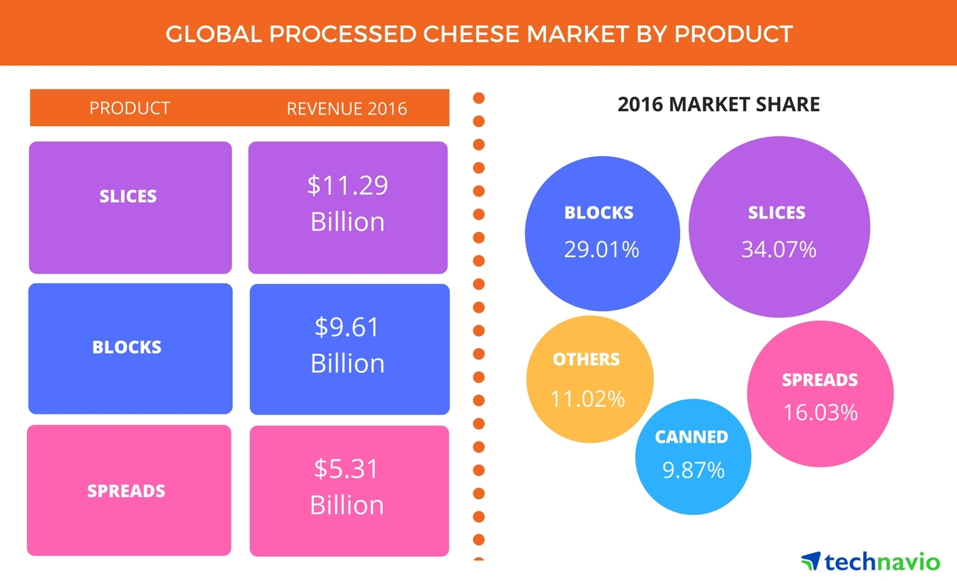 Technavio has announced the release of their 'Global Processed Cheese Market 2017-2021' report. (Graphic: Business Wire)