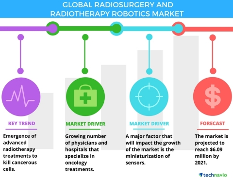 Technavio has announced the release of their 'Global Radiosurgery and Radiotherapy Robotics Market 2017-2021' report. (Graphic: Business Wire)