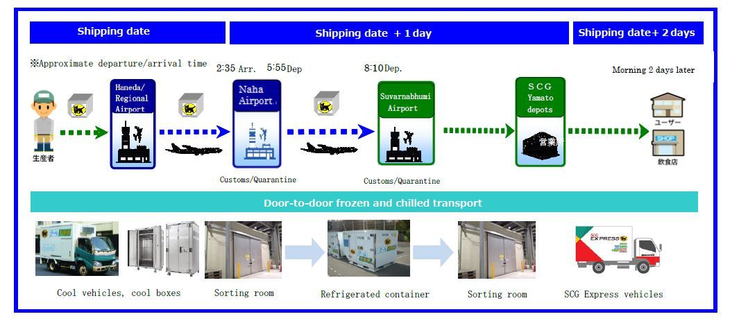 Flow: from pickup in Japan to delivery in Thailand (Graphic: Business Wire)