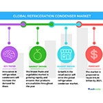 Technavio has announced the release of their 'Global Refrigeration Condenser Market 2017-2021' report. (Graphic: Business Wire)