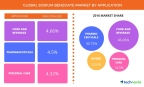 Technavio has announced the release of their 'Global Sodium Benzoate Market 2017-2021' report. (Graphic: Business Wire)