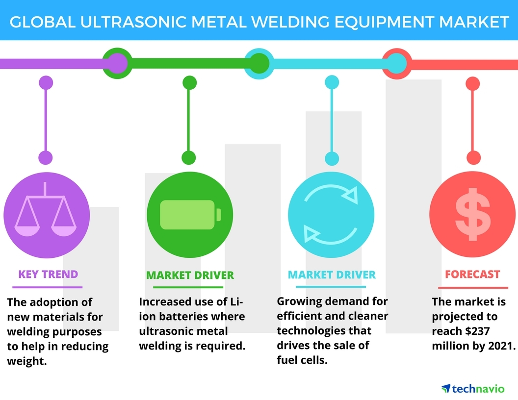 Technavio has announced the release of their Global Ultrasonic Metal Welding Equipment Market 2017-2021' report. (Graphic: Business Wire)