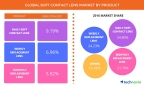 Technavio has announced the release of their 'Global Soft Contact Lens Market 2017-2021' report. (Graphic: Business Wire)