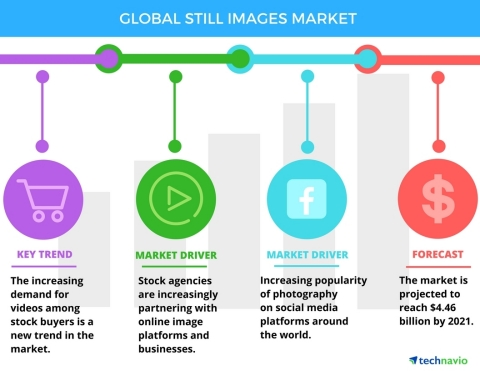 Technavio has announced the release of their 'Global Still Images Market 2017-2021' report. (Graphic: Business Wire)