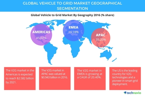 Technavio has announced the release of their 'Global Vehicle to Grid Market 2017-2021' report. (Graphic: Business Wire)