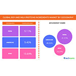 Global Soy and Milk Protein Ingredients Market 2017-2021: Market Analysis and Segmentation by Technavio