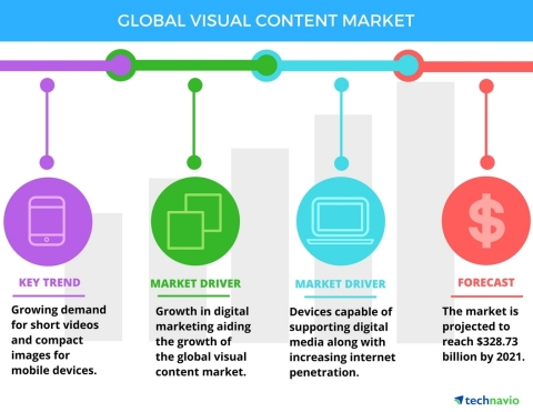 Technavio has announced the release of their 'Visual Content Market 2017 to 2021' report. (Photo: Business Wire)