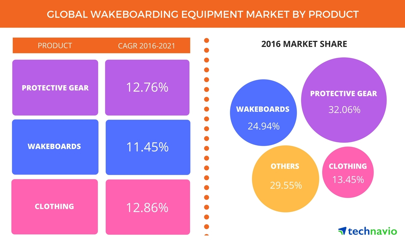 Technavio has announced the release of their 'Global Wakeboarding Equipment Market 2017-2021' report (Graphic: Business Wire)