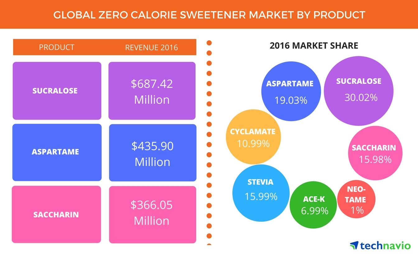 Technavio has announced the release of their 'Global Zero-calorie Sweetener Market 2017-2021' report. (Graphic: Business Wire)