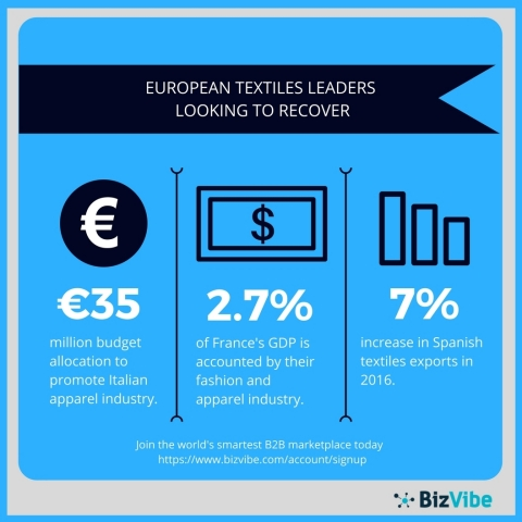 The Italian, French, and Spanish textiles markets are starting to bounce back. (Graphic: Business Wire)