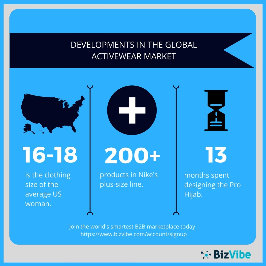Overview of recent developments in the global activewear market. (Graphic: Business Wire)