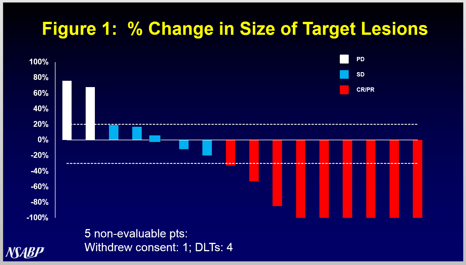 """A waterfall plot showing """"% Change in Size of Target Lesions"""" from Puma Biotechnology's FB-10 Trial in HER2-positive metastatic breast cancer is attached. (Graphic: Business Wire)"""