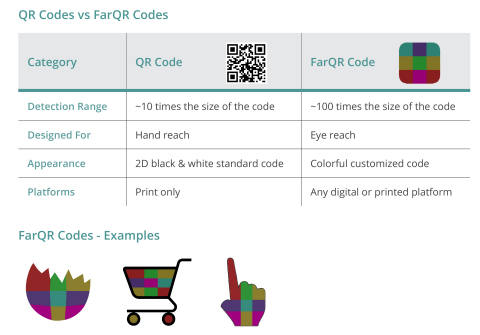 QR Codes vs FarQR Codes and Examples (Photo: Business Wire)