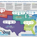 The National Pest Management Association (NPMA) released its bi-annual Bug Barometer, which details what Americans can expect in terms of pests in each region of the country based on past and current weather patterns. (Graphic: Business Wire)