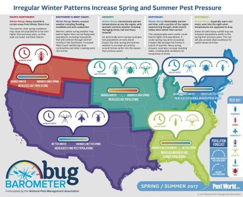 The National Pest Management Association (NPMA) released its bi-annual Bug Barometer, which details  ...