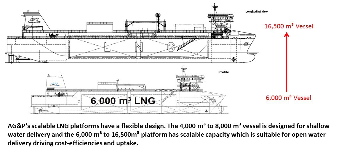 AG&P's scalable LNG platforms have a flexible design. The 4,000 m3 to 8,000 m3 vessel is designed for shallow water delivery and the 6,000 m3 to 16,500 m3 platform has scalable capacity which is suitable for open water delivery cost-efficiencies and uptake. (Graphic: Business Wire)