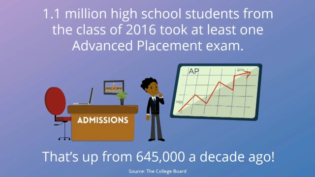 Kaplan Test Prep's most recent survey of college admissions officers finds that 78% give an edge to prospective students who complete and perform well in Advanced Placement (AP) courses.