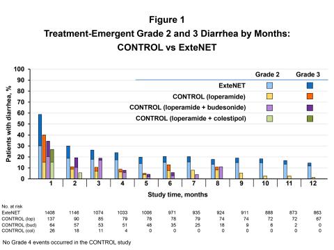 Figure 1: Treatment-Emergent Diarrhea, CONTROL vs ExteNET (Graphic: Business Wire)