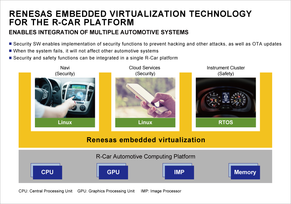Renesas embedded virtualization technology for the R-Car automotive platform (Graphic: Business Wire)