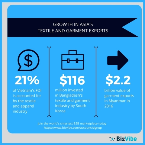 Overview of textile and garment export growth in Asia. (Graphic: Business Wire)