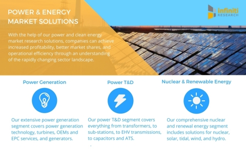 Infiniti Research offers a variety of power and clean energy solutions. (Graphic: Business Wire)