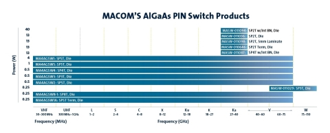 Leveraging unparalleled design and application expertise, MACOM is the preeminent supplier of High-Performance Diodes spanning the industry's largest portfolio from PIN Limiter to Varactor and Schottky Diodes. Featuring MACOM's AlGaAs technology, this family of AlGaAs products operate up to 110GHz and boast high isolation, low insertion loss and are available as reflective and terminated devices that enable the customer a broad offering of high-performance components. (Photo: Business Wire)