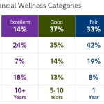 Profiles of Financial Wellness categories (Photo: Business Wire)