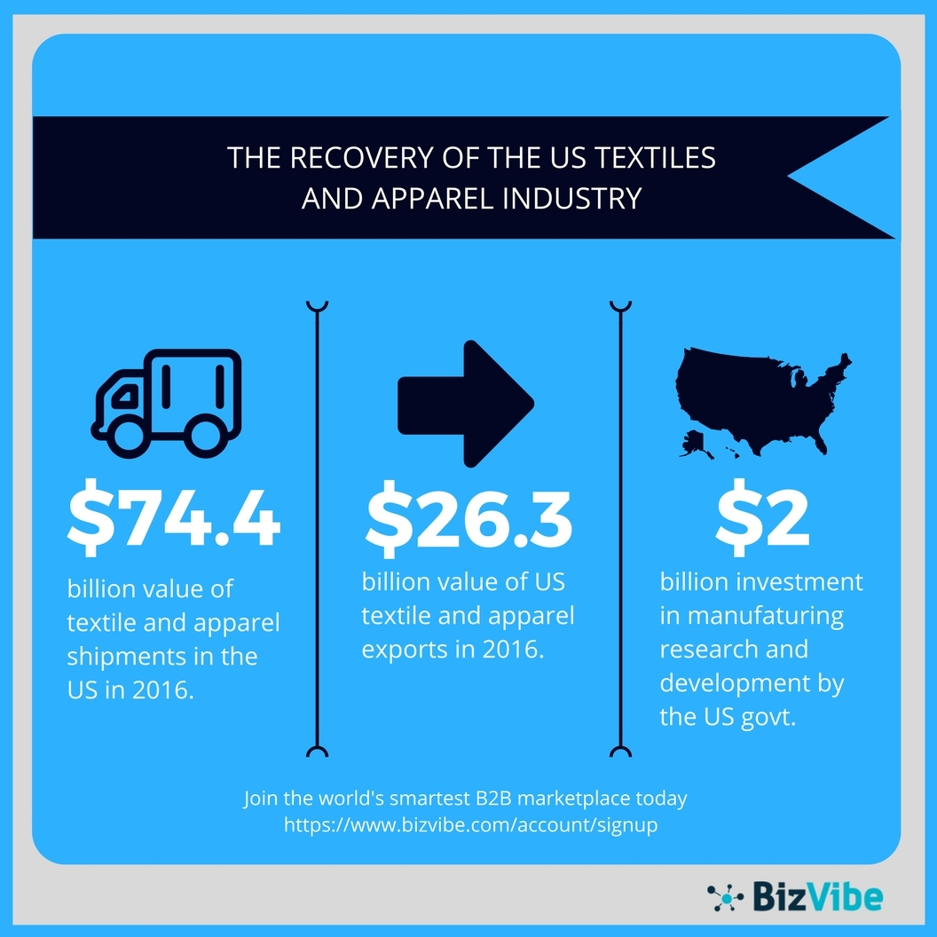 BizVibe: US Textile and Apparel Industry Continues Its Gradual ...