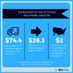 Overview of the US textiles and apparel industry. (Graphic: Business Wire)