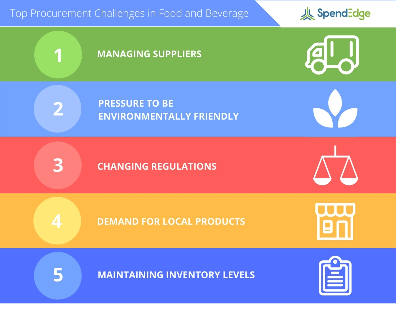 SpendEdge announces their list of top procurement challenges in the food and beverage industry. (Graphic: Business Wire)