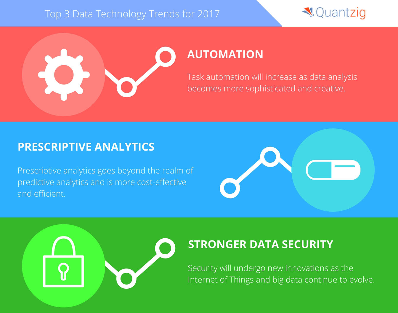 Quantzig's list of top data technology trends for 2017. (Graphic: Business Wire)
