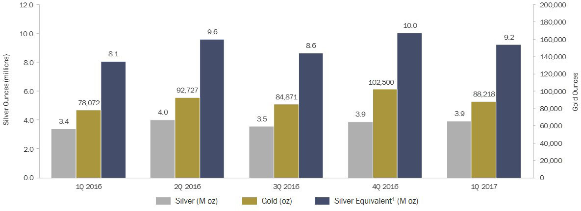 Quarterly production results (Graphic: Business Wire)