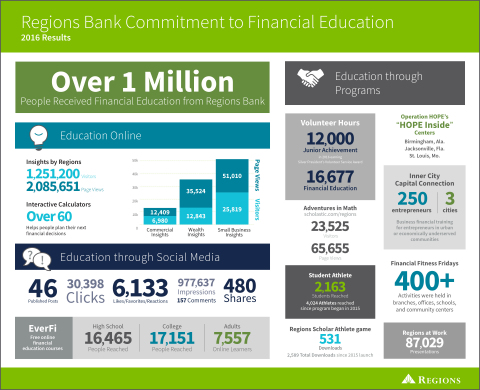 Regions Bank reached more than 1 million people in 2016 with financial advice, guidance and education. (Photo: Business Wire)