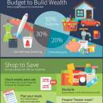 Infographics are one of many tools shared by Regions to help people save smarter and spend wisely. The infographics on Regions.com offer helpful insights in an easy-to-use format. (Photo: Business Wire)
