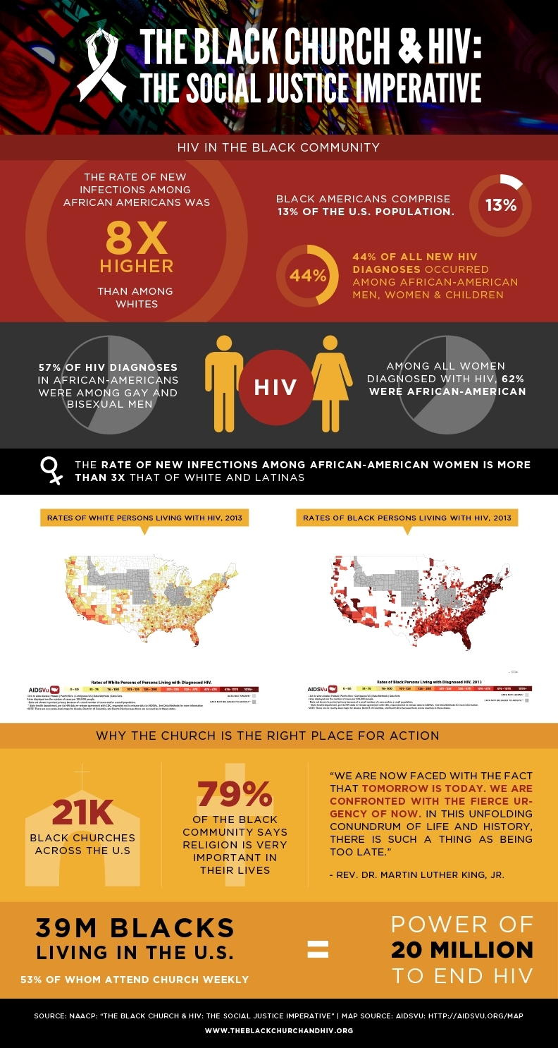 (Graphic: The Black Church & HIV: The Social Justice Imperative)