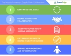 SpendEdge announces their list of top 10 ways to implement supply chain collaboration. (Graphic: Business Wire)