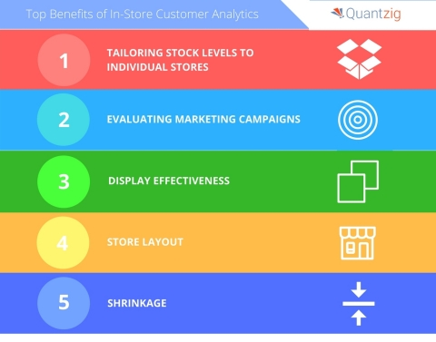 Quantzig announces their list of top benefits for using in-store customer analytics. (Graphic: Business Wire)